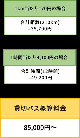 貸切バス料金の具体例 貸切バス概算料金